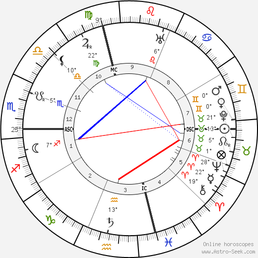 François Coty birth chart, biography, wikipedia 2019, 2020