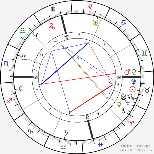 François Coty birth chart, François Coty astro natal horoscope, astrology