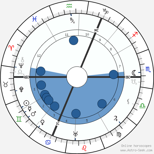 G. K. Chesterton wikipedia, horoscope, astrology, instagram