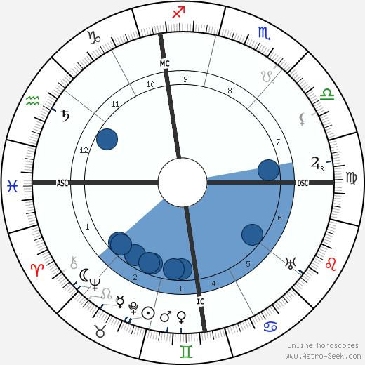 Giuseppe Armanini wikipedia, horoscope, astrology, instagram
