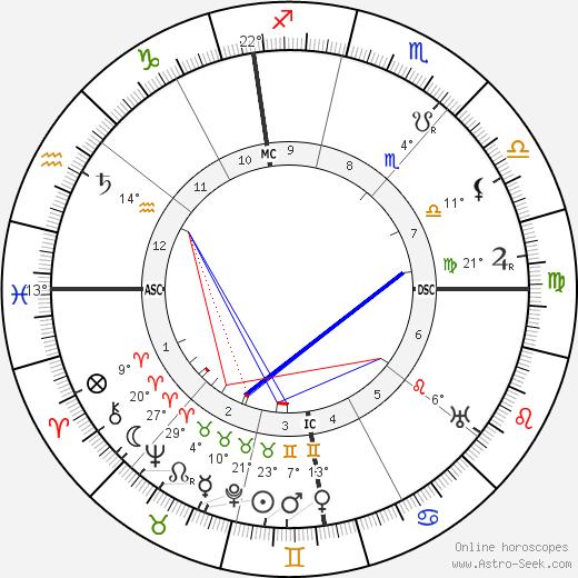 Giuseppe Armanini birth chart, biography, wikipedia 2020, 2021