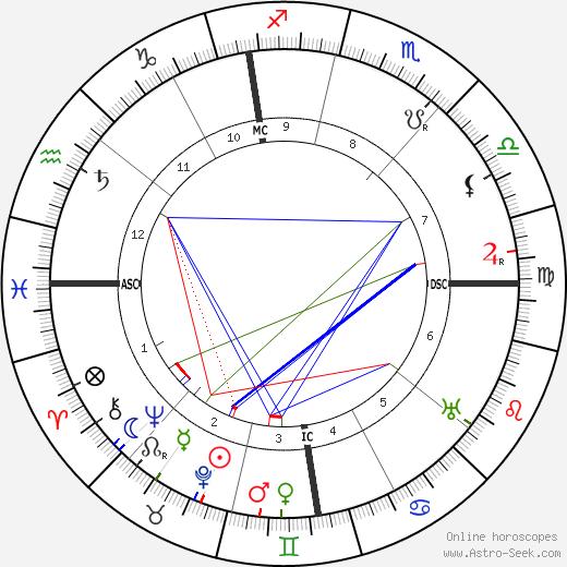 Giuseppe Armanini birth chart, Giuseppe Armanini astro natal horoscope, astrology
