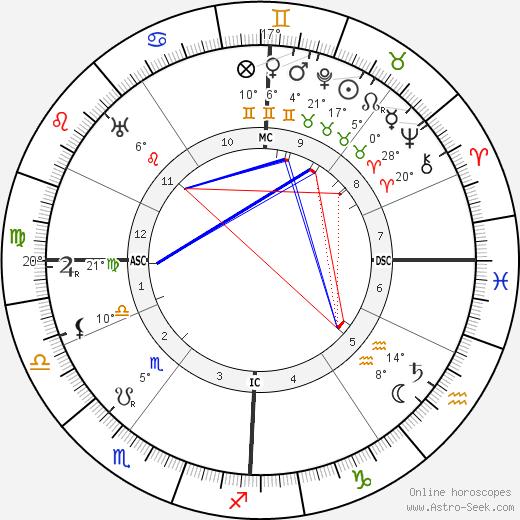 Inessa Armand birth chart, biography, wikipedia 2019, 2020