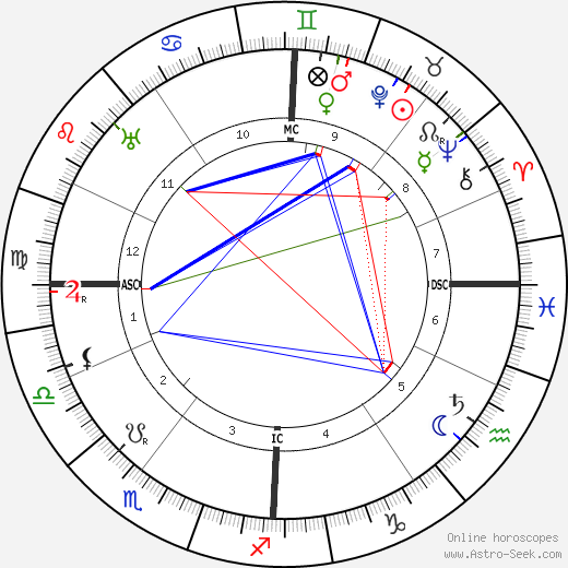 Inessa Armand astro natal birth chart, Inessa Armand horoscope, astrology