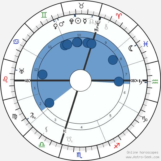 Jan van Breemen wikipedia, horoscope, astrology, instagram