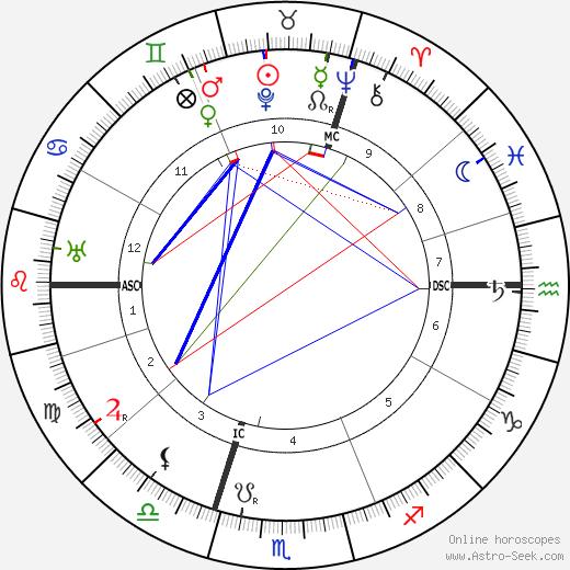 Jan van Breemen birth chart, Jan van Breemen astro natal horoscope, astrology