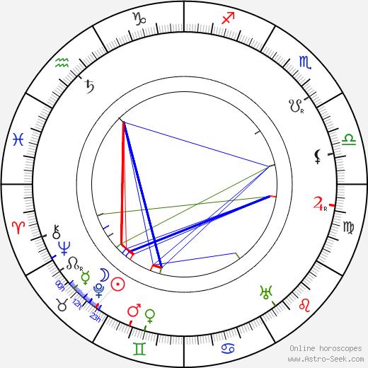 Jean Kemm день рождения гороскоп, Jean Kemm Натальная карта онлайн