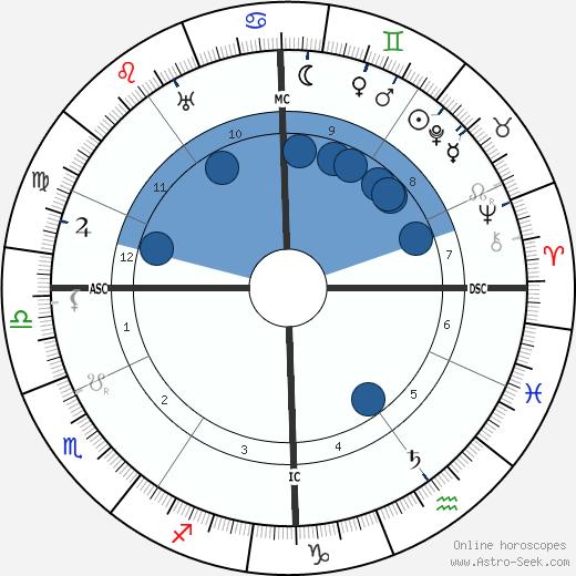 Jérôme Tharaud wikipedia, horoscope, astrology, instagram
