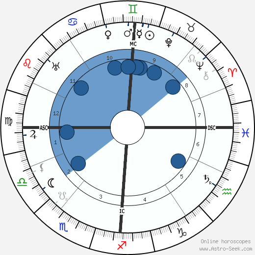 Nelly Bodenheim wikipedia, horoscope, astrology, instagram