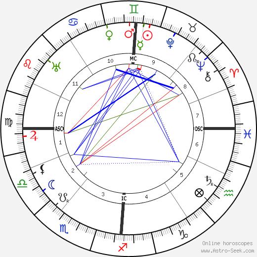 Nelly Bodenheim день рождения гороскоп, Nelly Bodenheim Натальная карта онлайн