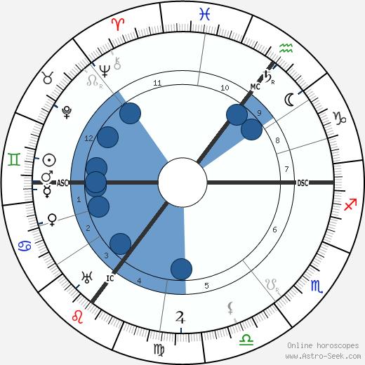 Ada Muir wikipedia, horoscope, astrology, instagram