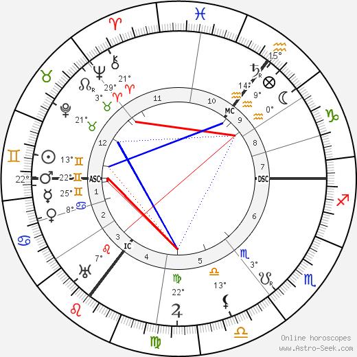 Ada Muir tema natale, biography, Biografia da Wikipedia 2020, 2021