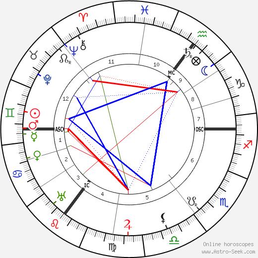 Ada Muir tema natale, oroscopo, Ada Muir oroscopi gratuiti, astrologia