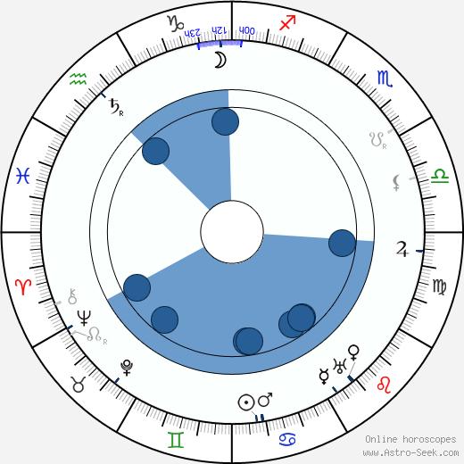 Běla Horská wikipedia, horoscope, astrology, instagram