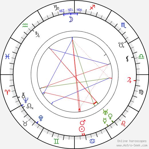 Běla Horská astro natal birth chart, Běla Horská horoscope, astrology