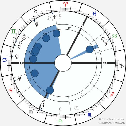 Eugen Fischer wikipedia, horoscope, astrology, instagram