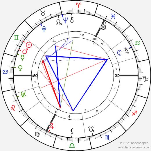 Eugen Fischer astro natal birth chart, Eugen Fischer horoscope, astrology