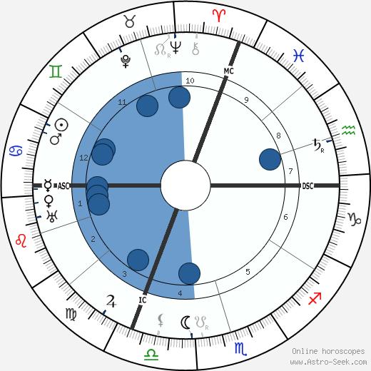 Janduz Birth Chart Horoscope Date Of Birth Astro