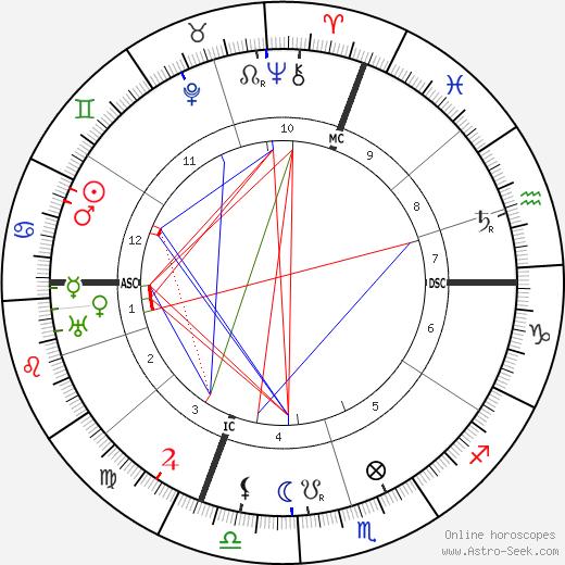 Janduz birth chart, Janduz astro natal horoscope, astrology