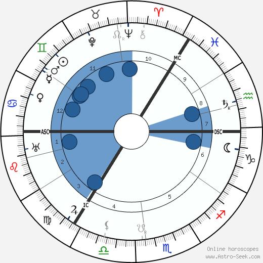 Lord McGowan wikipedia, horoscope, astrology, instagram