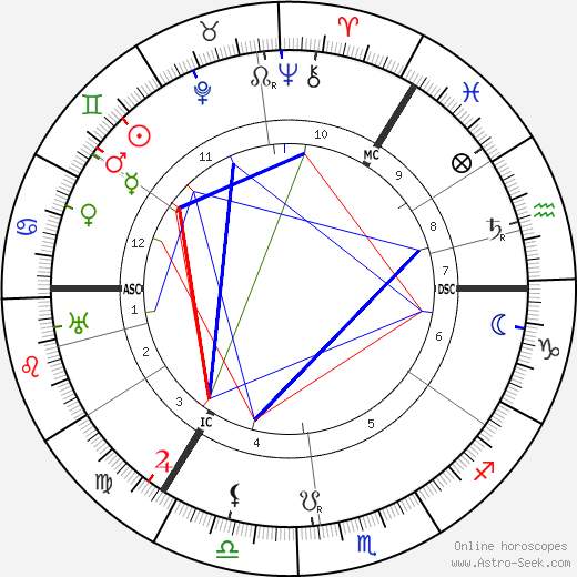 Lord McGowan birth chart, Lord McGowan astro natal horoscope, astrology