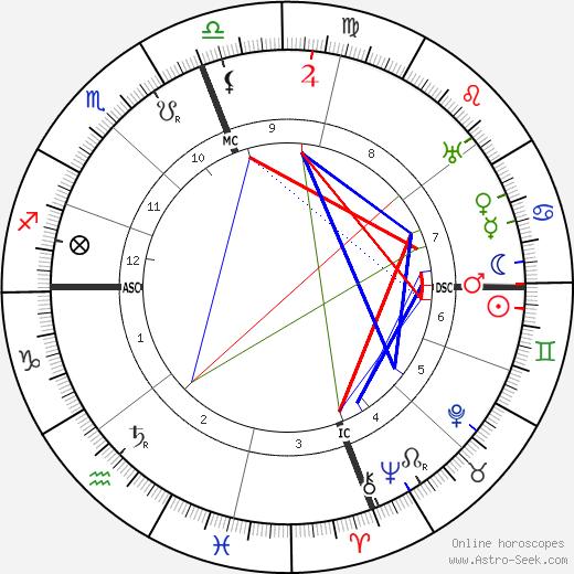 Major Edward Bowes день рождения гороскоп, Major Edward Bowes Натальная карта онлайн