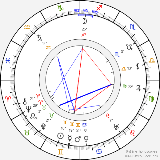 Roza Schlesingerová birth chart, biography, wikipedia 2020, 2021
