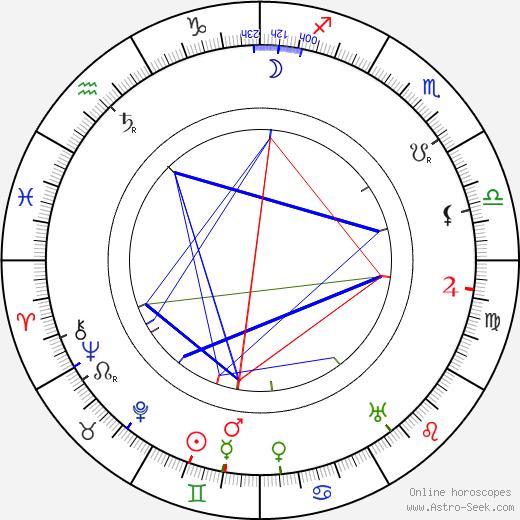 Roza Schlesingerová birth chart, Roza Schlesingerová astro natal horoscope, astrology