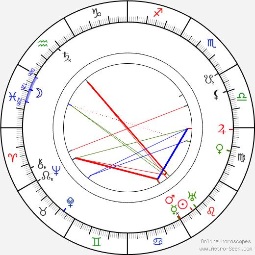 Charles Paton tema natale, oroscopo, Charles Paton oroscopi gratuiti, astrologia