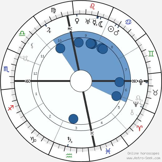 Joe Sacramento wikipedia, horoscope, astrology, instagram