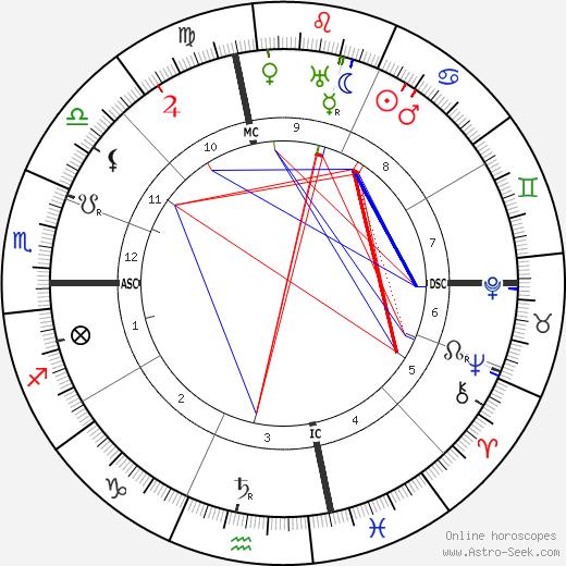 Joe Sacramento день рождения гороскоп, Joe Sacramento Натальная карта онлайн