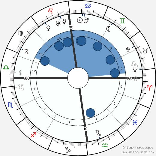 Paul Wegener wikipedia, horoscope, astrology, instagram
