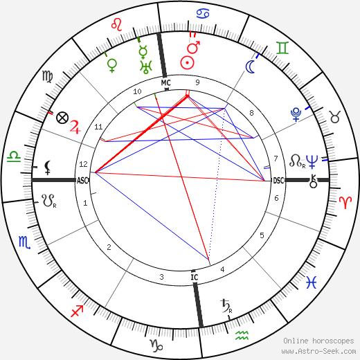 Пауль Вегенер Paul Wegener день рождения гороскоп, Paul Wegener Натальная карта онлайн
