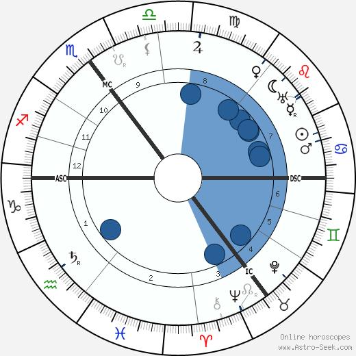 Wilhelm von Scholz wikipedia, horoscope, astrology, instagram