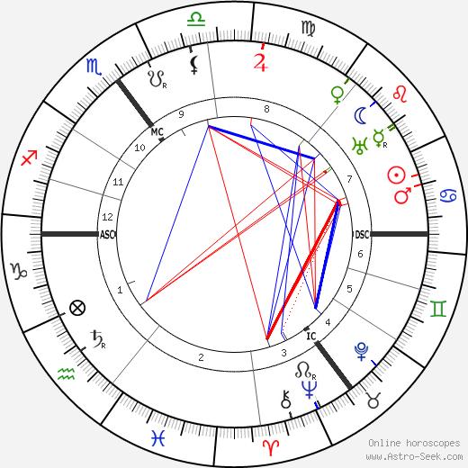 Wilhelm von Scholz birth chart, Wilhelm von Scholz astro natal horoscope, astrology