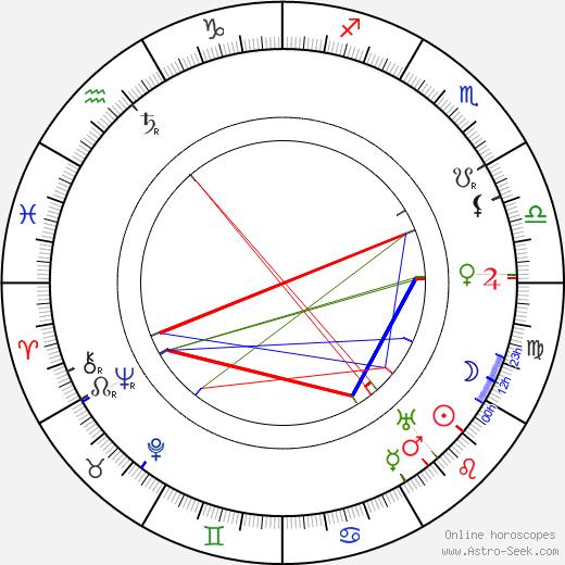 Alma Berglund birth chart, Alma Berglund astro natal horoscope, astrology