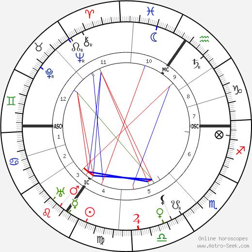 Карл Бош Carl Bosch день рождения гороскоп, Carl Bosch Натальная карта онлайн