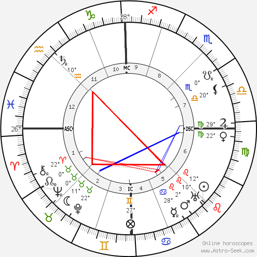 Charles-Louis Philippe birth chart, biography, wikipedia 2018, 2019