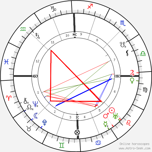 Charles-Louis Philippe astro natal birth chart, Charles-Louis Philippe horoscope, astrology