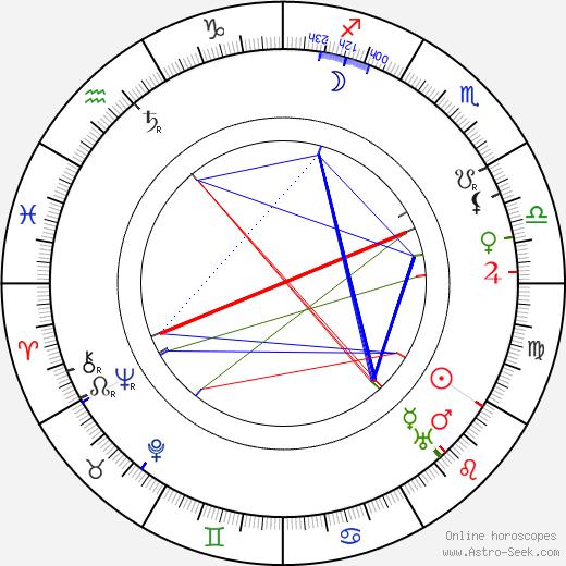 Edmund Mortimer birth chart, Edmund Mortimer astro natal horoscope, astrology