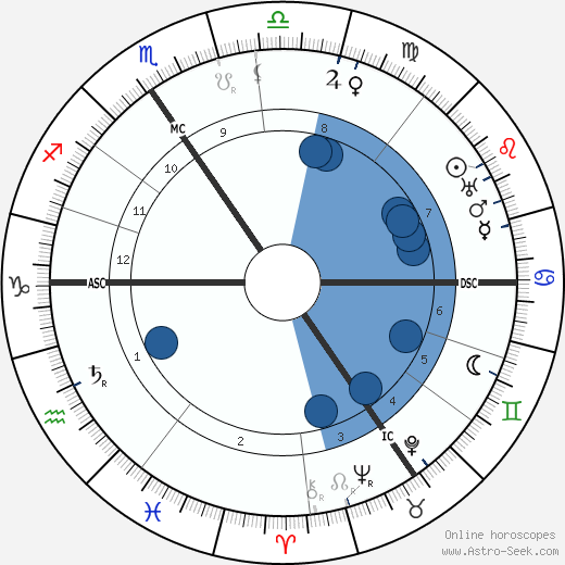 Georges Lefebvre wikipedia, horoscope, astrology, instagram