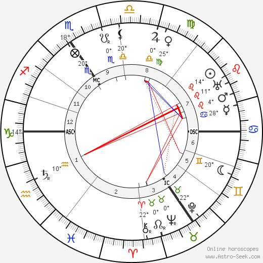 Georges Lefebvre birth chart, biography, wikipedia 2020, 2021