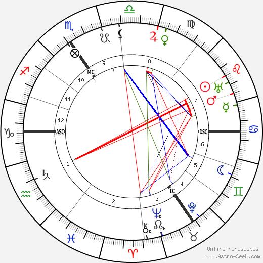 Georges Lefebvre birth chart, Georges Lefebvre astro natal horoscope, astrology