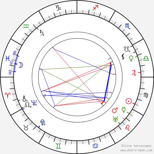 Хелен Хэйи Helen Haye день рождения гороскоп, Helen Haye Натальная карта онлайн