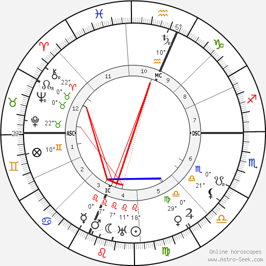 Herbert Hoover birth chart, biography, wikipedia 2019, 2020