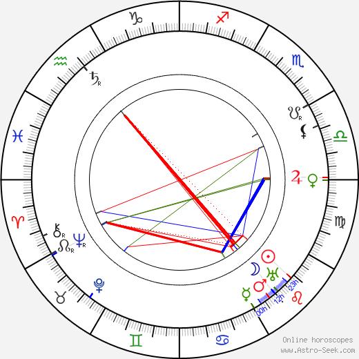 Jalmari Finne birth chart, Jalmari Finne astro natal horoscope, astrology