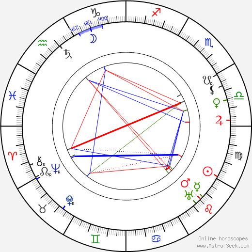 Karel Hlaváček birth chart, Karel Hlaváček astro natal horoscope, astrology