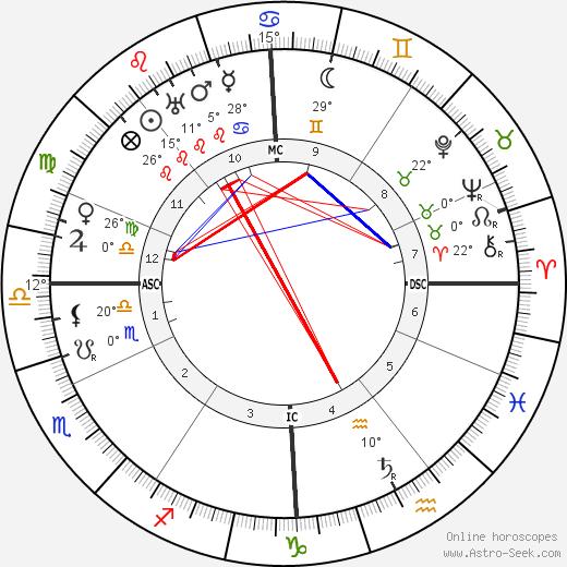 Tristan Klingsor birth chart, biography, wikipedia 2020, 2021