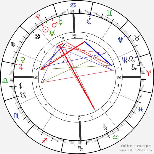Tristan Klingsor birth chart, Tristan Klingsor astro natal horoscope, astrology