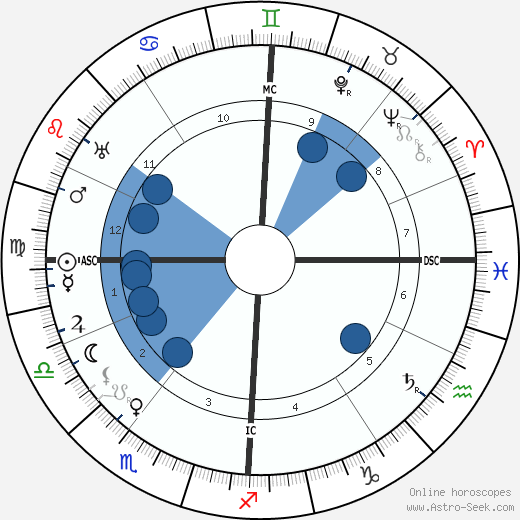Arnold Schoenberg horoscope, astrology, sign, zodiac, date of birth, instagram